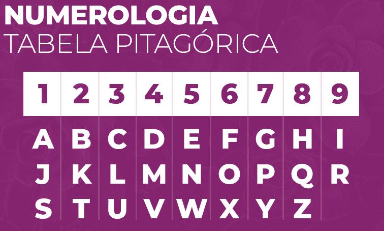 Número da sorte personalizado pela tabela de Pitágoras
